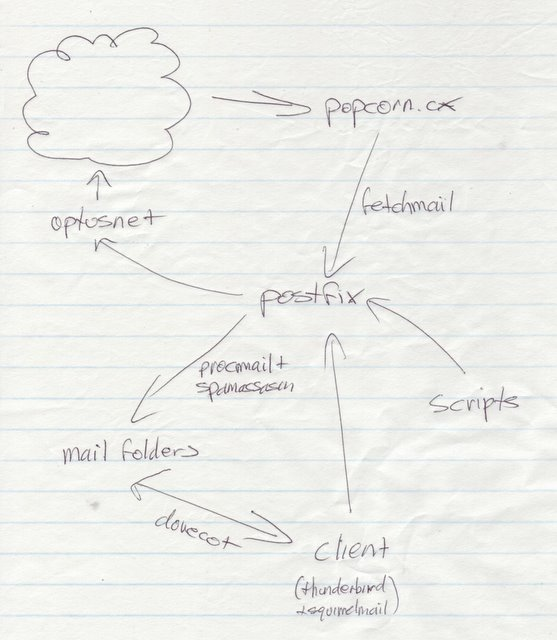 Diagram of personal email setup